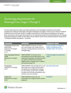 Terminology_Requirements_for_Meaningful_Use_Stages_1-_3.png